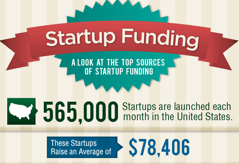 Where Startup Funding REALLY Comes From